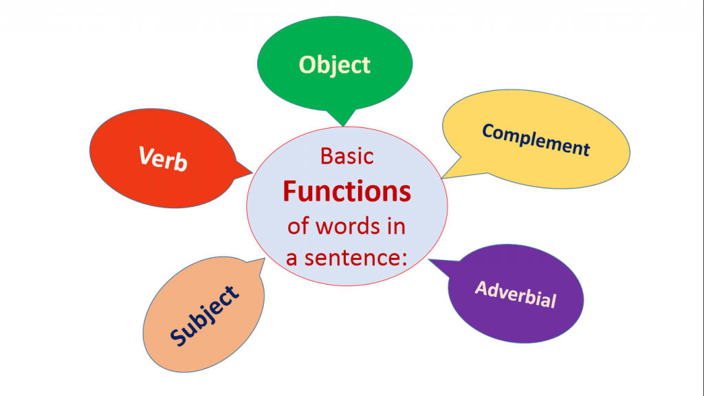 5 Basic Grammatical Functions in an English Sentence
