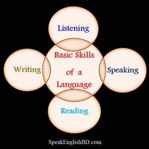Basic Skills of a Language